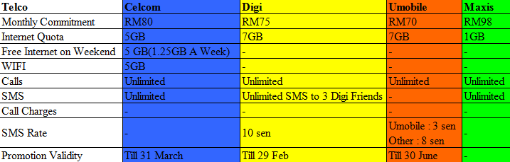 Telco Unlimited Call ����