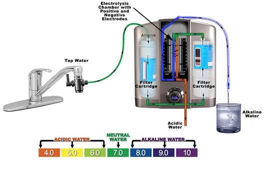 你家用 Ro水机,alkaline水机还是半过滤水机?? 家居生活 家庭生活 论坛 佳礼资讯网