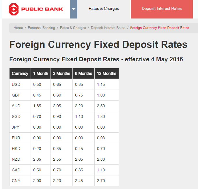 Public bank forex rates