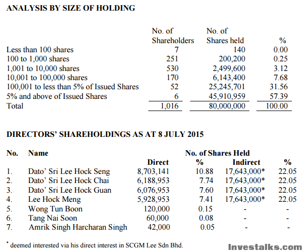 shareholding (1).png