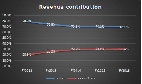 RevenueContribution.png