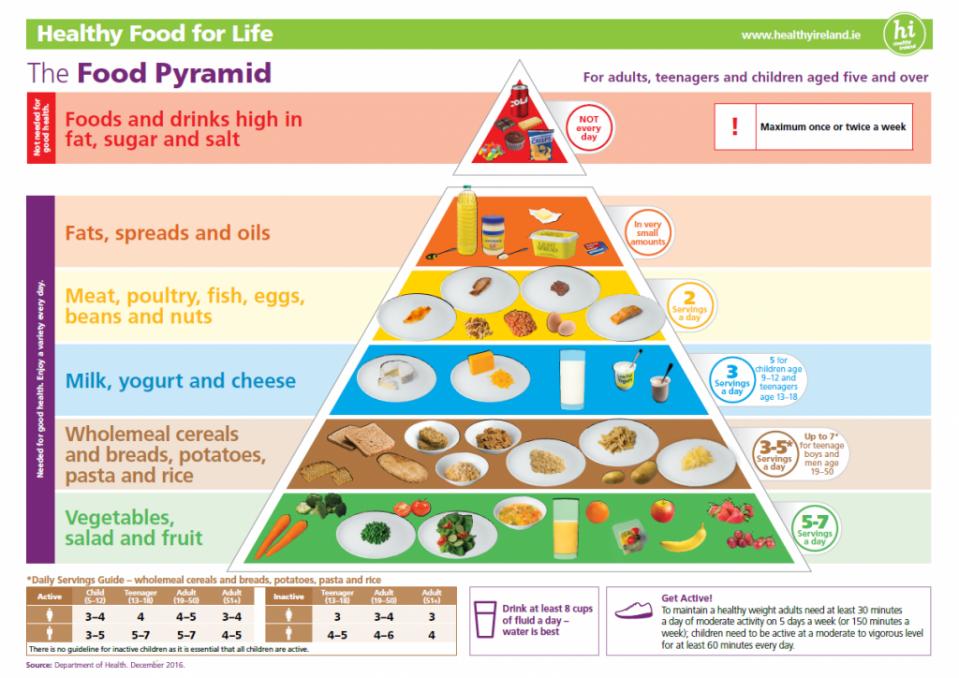 Food-Pyramid-Dec-2016.png