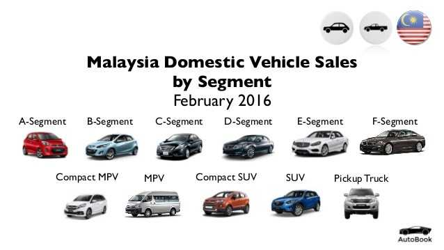 malaysia-domestic-vehicle-sales-by-segment-february-2016-1-638.jpg
