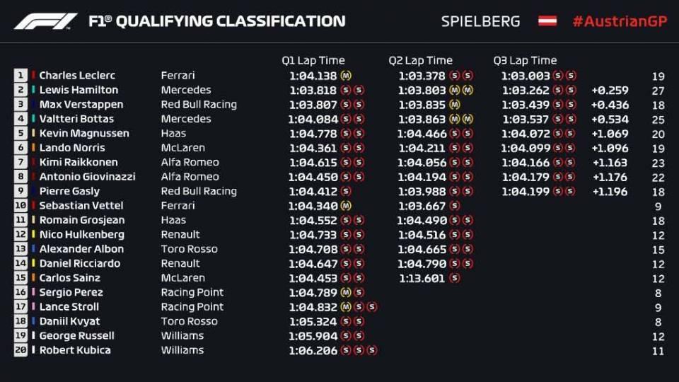 Austrian Qualifying.jpg
