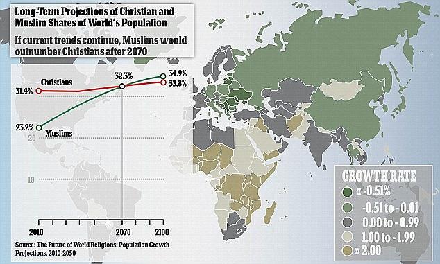 穆斯林人口增长快速 伊斯兰教或成最大宗教
