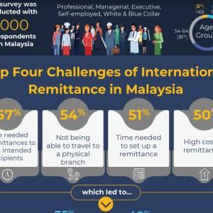 50% 的马来西人认为在新冠肺炎疫情期间的汇款成本高昂