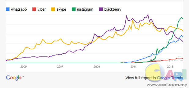 graf menunjukkan bagaimana blackberry mati dlm tempoh 3