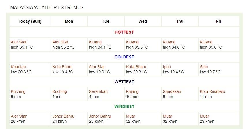 suhu malaysia minggu ini 22022021 26022021.jpg