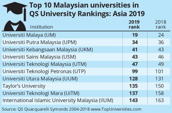 Universiti Malaya Tersenarai Di Ranking 19 Terbaik Di Asia Semasa Cari Infonet